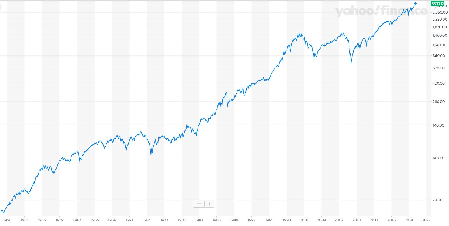 מדד ה- S&P500, בין השנים 1950 ועד 2020